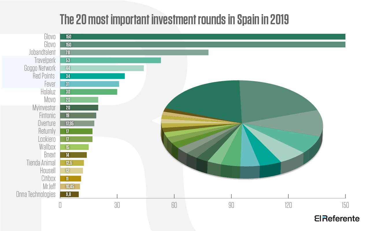 Investment in Spain Startups 2019