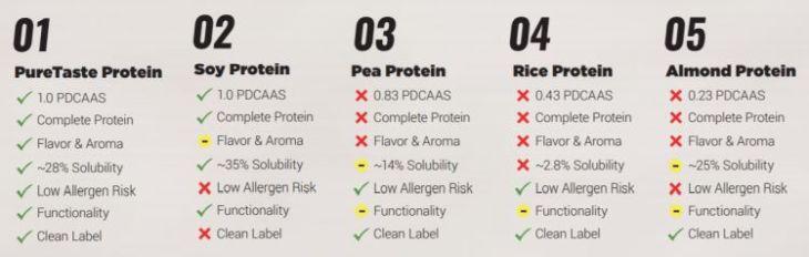 PureTaste-protein comparison