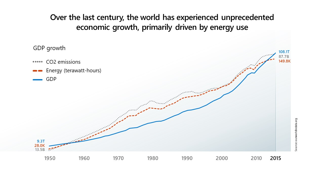 Chart showing world economic growth