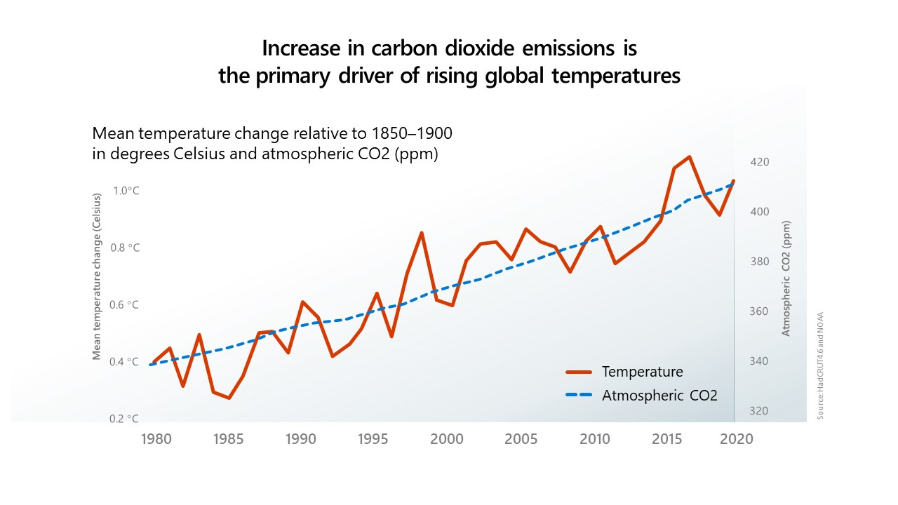 Chart showing carbon effect on temperatures