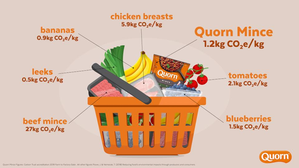 Quorn's products are measured from farm to shop, so it's easier for consumers to compare.
