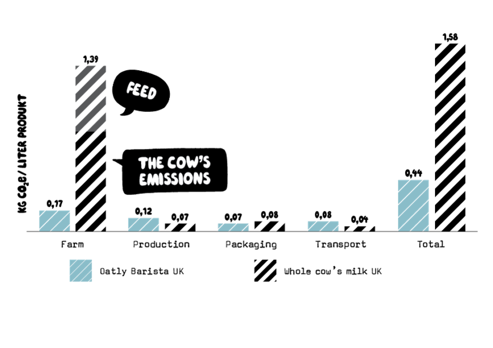 Oatly worked with Carbon Cloud to calculate the impact of beverages, including its own.