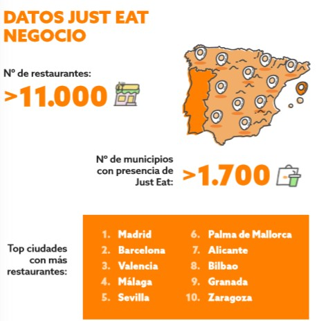 Just Eat en España