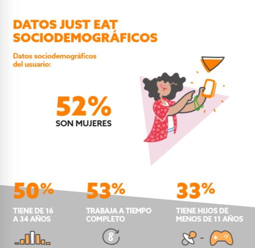 Usuarios de Just Eat