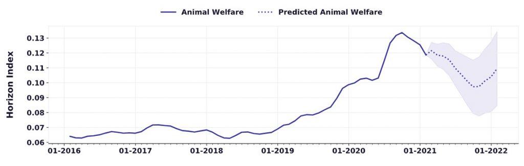 Interés en bienestar animal. Fuente: Spoonshot