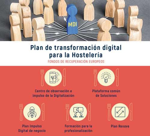 Profesionalhoreca, Plan de transformación digital para la Hostelería