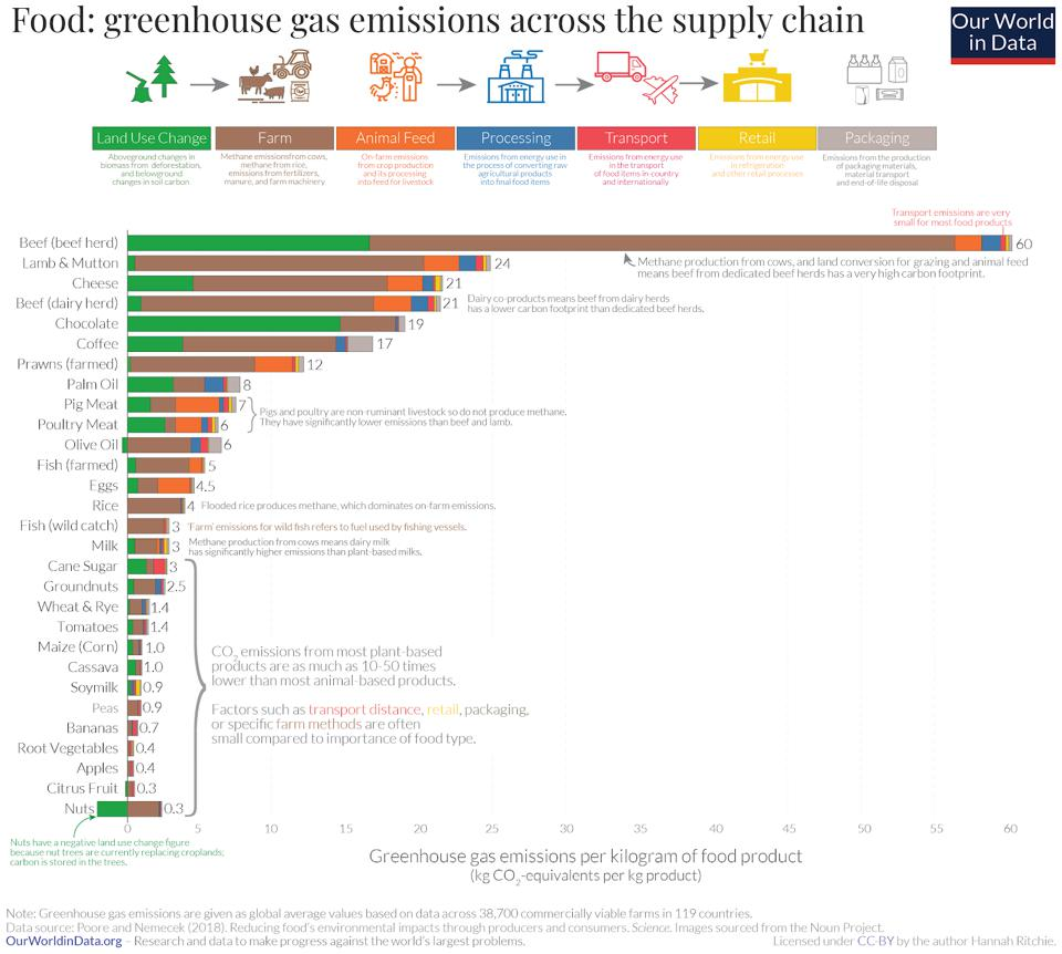 A graph showing that beef production releases more than double the greenhouse gas emissions of any other food