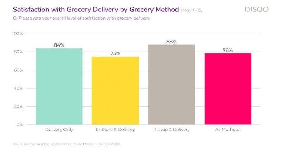 Report: In-store shopping still the predominant and preferred way to grocery shop